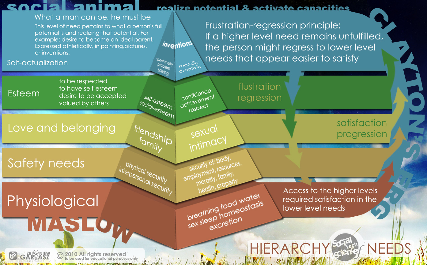 """theory abraham maslow Maslow's hierarchy of needs is a theory in psychology proposed by abraham maslow in his 1943 paper """"a theory of human motivation"""" in psychological review maslow subsequently extended the idea to include his observations of humans' innate curiosity his theories parallel many other theories of human."""