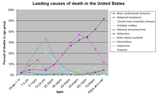 Death Statistics by Age And Cause Causes_of_death_by_age_group
